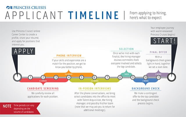 Applicant Timeline detailing the steps from applying to starting the job