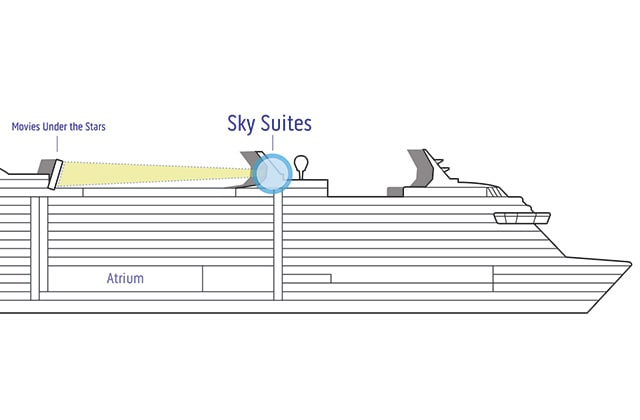 Sideview of Sky deck plans featuring Sky Suite, Movies Under the Stars, and Atrium locations
