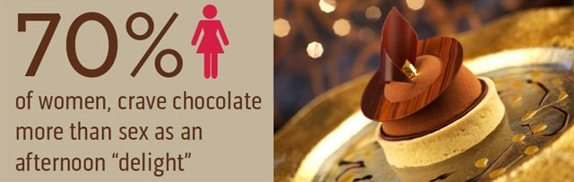 "Infographic 70% of women crave chocolate more than sex as an afternoon ""delight"". A chocolate dessert by Norman Love"